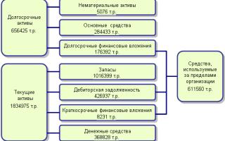 Построение и анализ сравнительного аналитического баланса