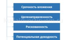 Классификация инвестиций кратко