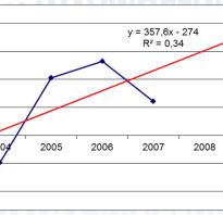 Коэффициент капитализации прибыли
